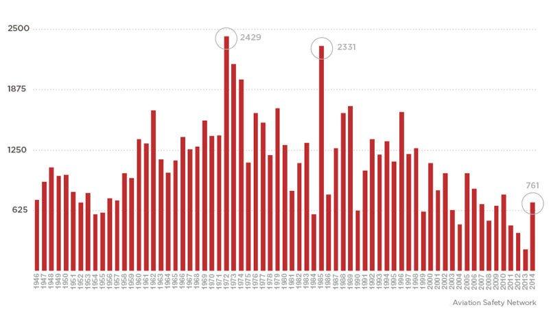 statistika_leteckych_nehod