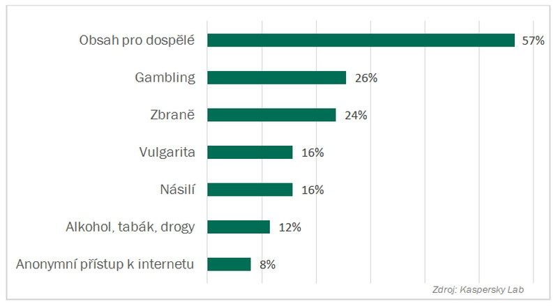 Podíl nebezpečných stránek v roce 2014
